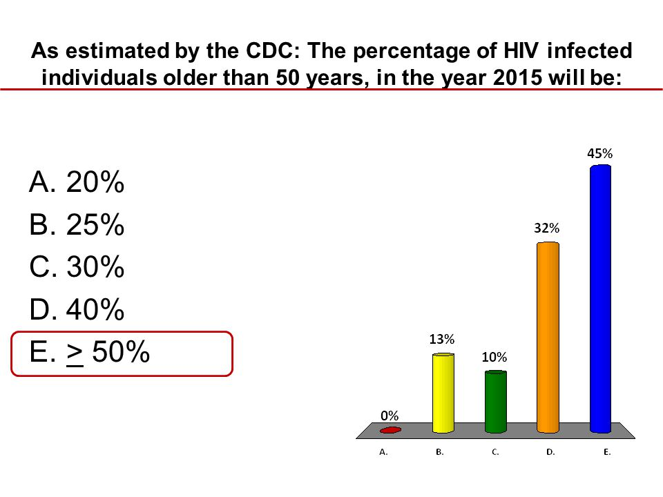 As estimated by the CDC: The percentage of HIV infected individuals older than 50 years, in the year 2015 will be: A.20% B.25% C.30% D.40% E.> 50%