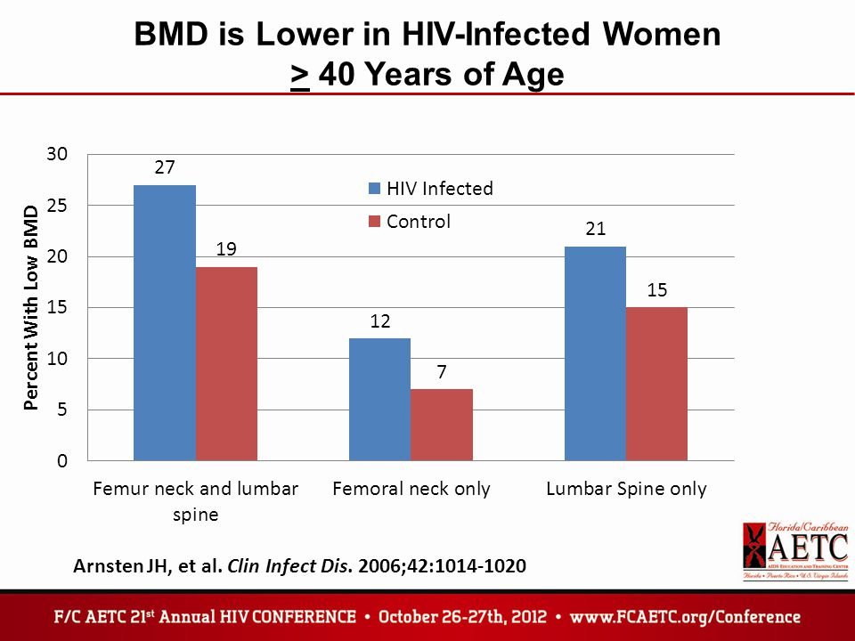 BMD is Lower in HIV-Infected Women > 40 Years of Age Arnsten JH, et al.