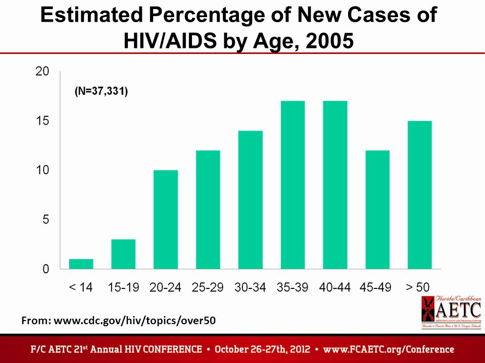 Estimated Percentage of New Cases of HIV/AIDS by Age, 2005 From: www.cdc.gov/hiv/topics/over50