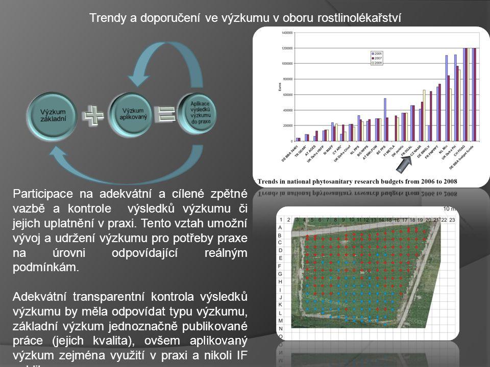 Trendy a doporučení ve výzkumu v oboru rostlinolékařství Zajištění elasticity a homogenity vztahů farmář - výzkumník - státní správa V rámci aplikovaného výzkumu zajistit datový tok mezi tvůrcem a uživatelem získaných nových informací a nejen to (aplikace výsledků výzkumu není zadarmo).