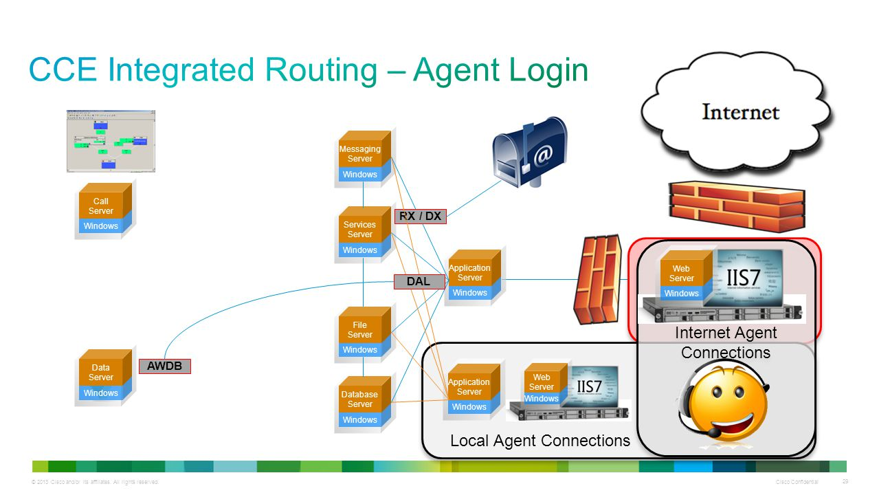© 2013 Cisco and/or its affiliates. All rights reserved. Cisco Confidential 29 Local Agent Connections Internet Agent Connections Windows Application