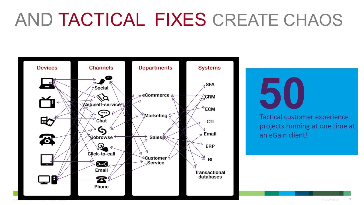 © 2013 Cisco and/or its affiliates. All rights reserved. Cisco Confidential 69 AND TACTICAL FIXES CREATE CHAOS Tactical customer experience projects r