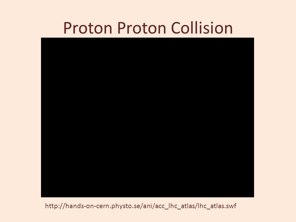 Proton Proton Collision http://hands-on-cern.physto.se/ani/acc_lhc_atlas/lhc_atlas.swf
