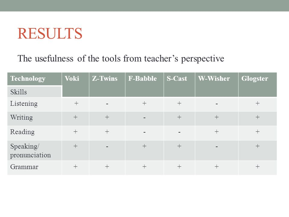 RESULTS The usefulness of the tools from teacher's perspective TechnologyVokiZ-TwinsF-BabbleS-CastW-WisherGlogster Skills Listening +-++-+ Writing++-+++ Reading++--++ Speaking/ pronunciation +-++-+ Grammar++++++