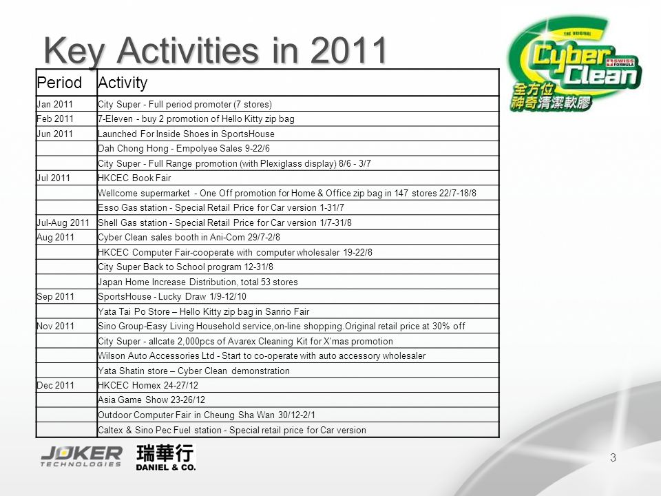 3 Key Activities in 2011 PeriodActivity Jan 2011City Super - Full period promoter (7 stores) Feb 20117-Eleven - buy 2 promotion of Hello Kitty zip bag