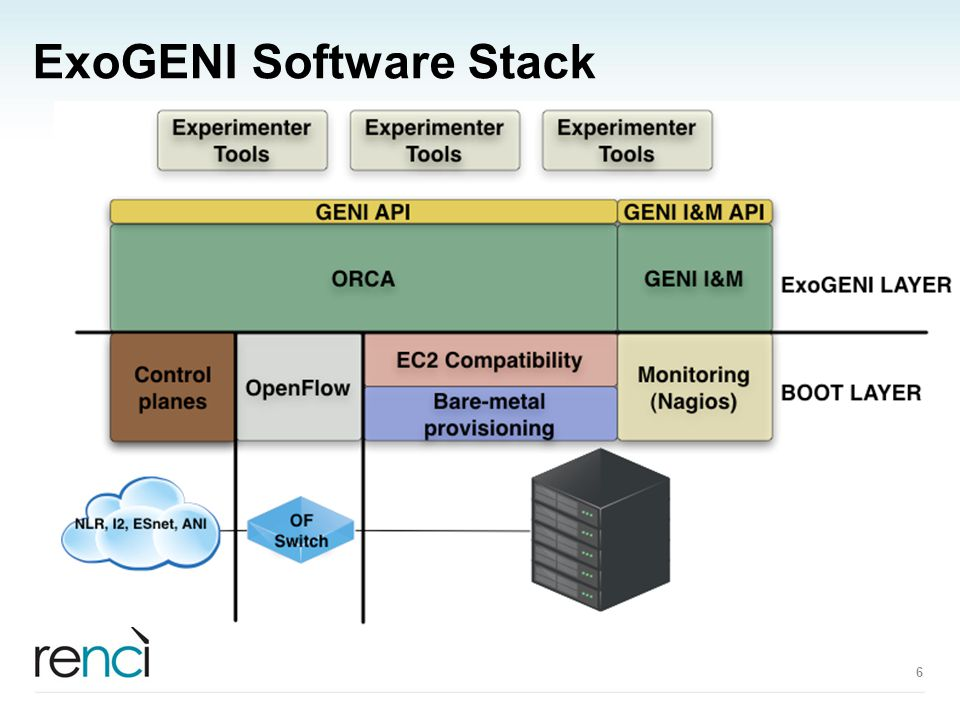 ExoGENI Software Stack 6