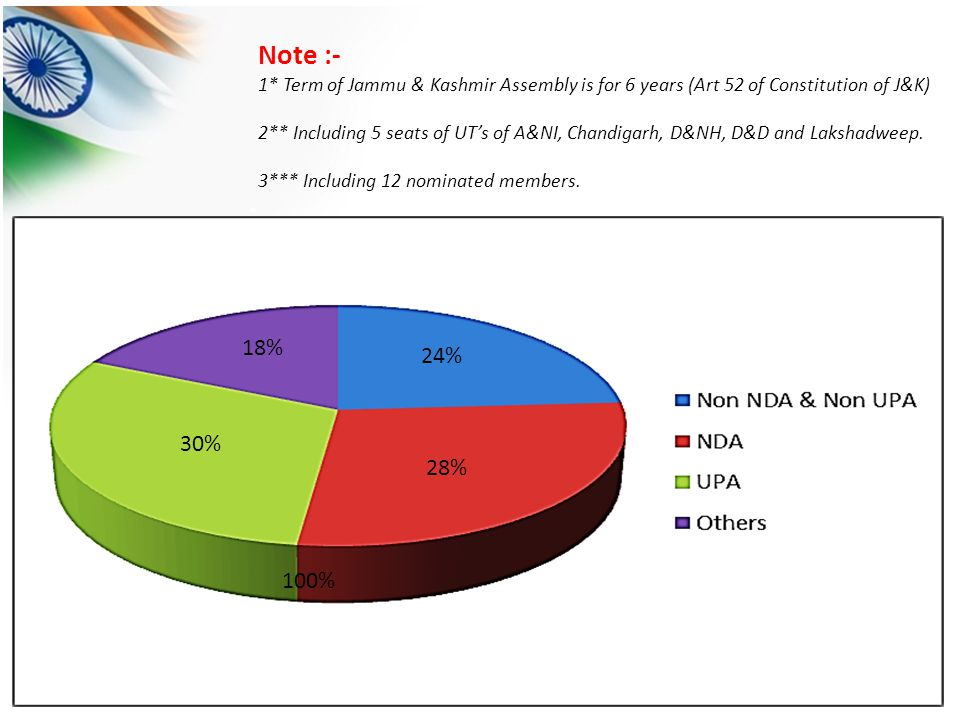 Note :- 1* Term of Jammu & Kashmir Assembly is for 6 years (Art 52 of Constitution of J&K) 2** Including 5 seats of UT's of A&NI, Chandigarh, D&NH, D&D and Lakshadweep.