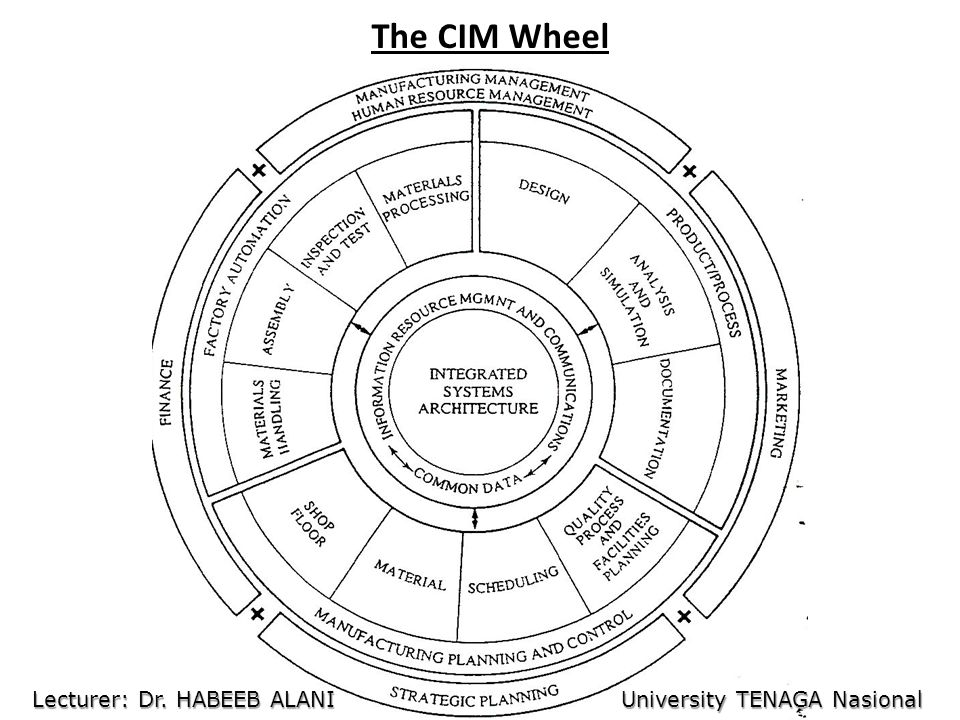 The CIM Wheel Lecturer: Dr. HABEEB ALANI University TENAGA Nasional