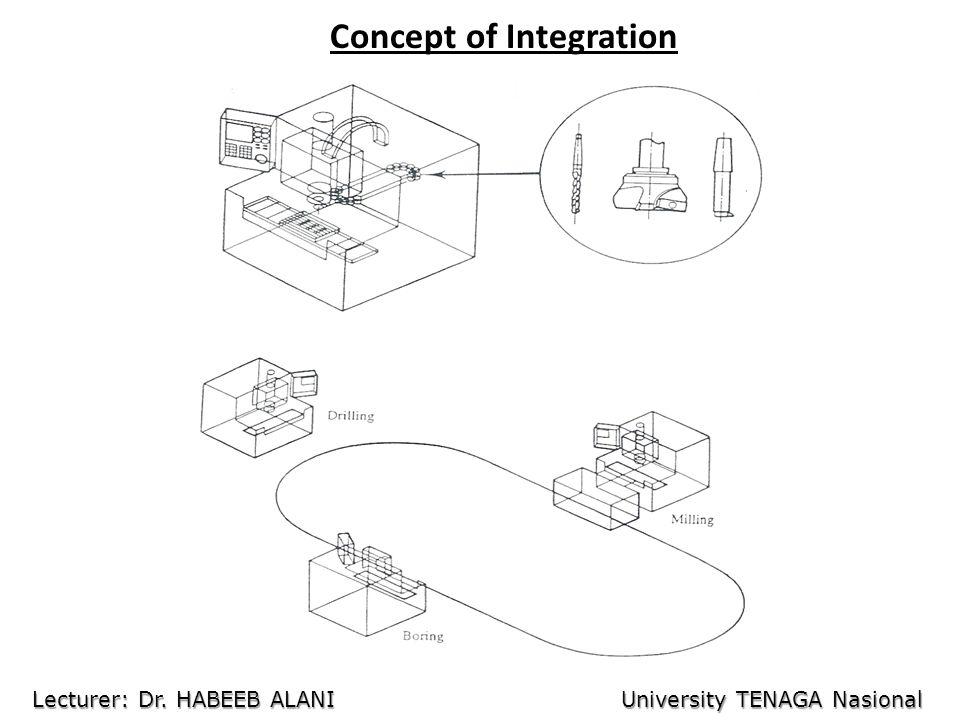 Concept of Integration Lecturer: Dr. HABEEB ALANI University TENAGA Nasional