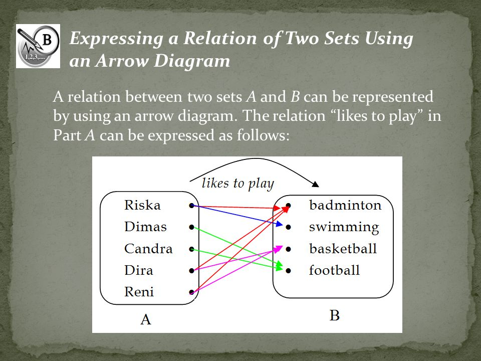 Expressing a Relation of Two Sets Using an Arrow Diagram A relation between two sets A and B can be represented by using an arrow diagram. The relatio