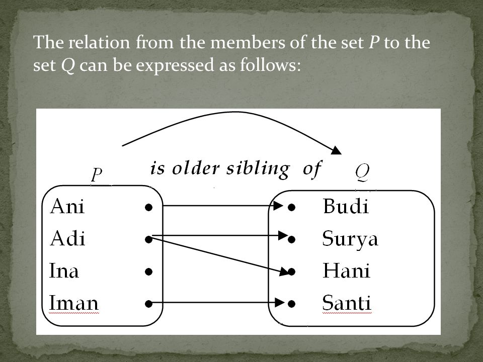 The relation from the members of the set P to the set Q can be expressed as follows: