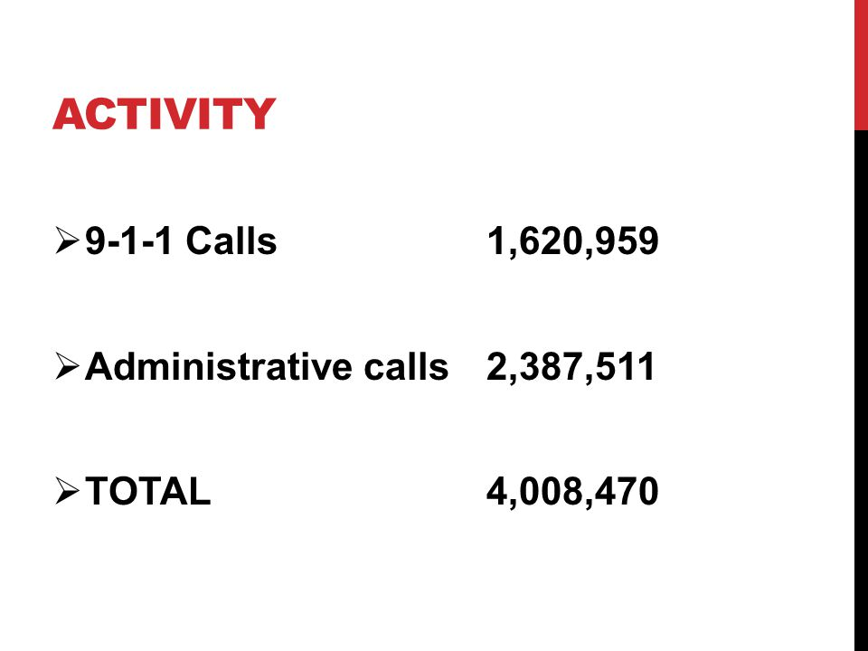 ACTIVITY  9-1-1 Calls1,620,959  Administrative calls2,387,511  TOTAL4,008,470