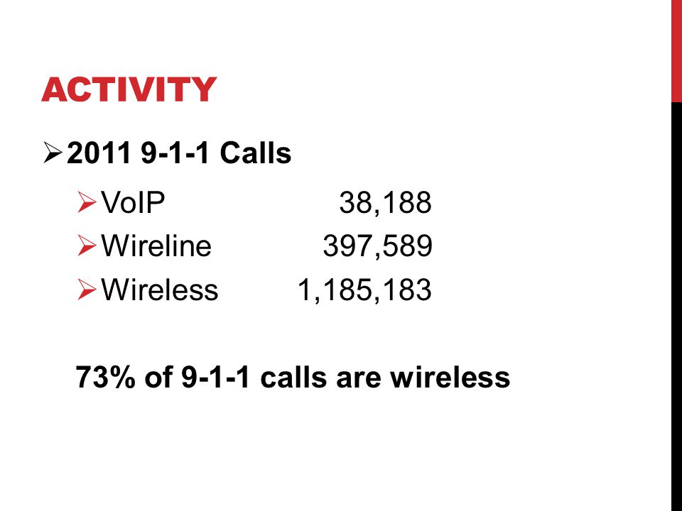 ACTIVITY  2011 9-1-1 Calls  VoIP 38,188  Wireline 397,589  Wireless 1,185,183 73% of 9-1-1 calls are wireless