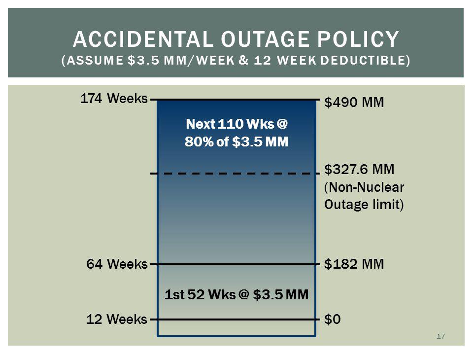 ACCIDENTAL OUTAGE POLICY (ASSUME $3.5 MM/WEEK & 12 WEEK DEDUCTIBLE) Next 110 Wks @ 80% of $3.5 MM 12 Weeks 64 Weeks 174 Weeks $0 $182 MM $490 MM $327.