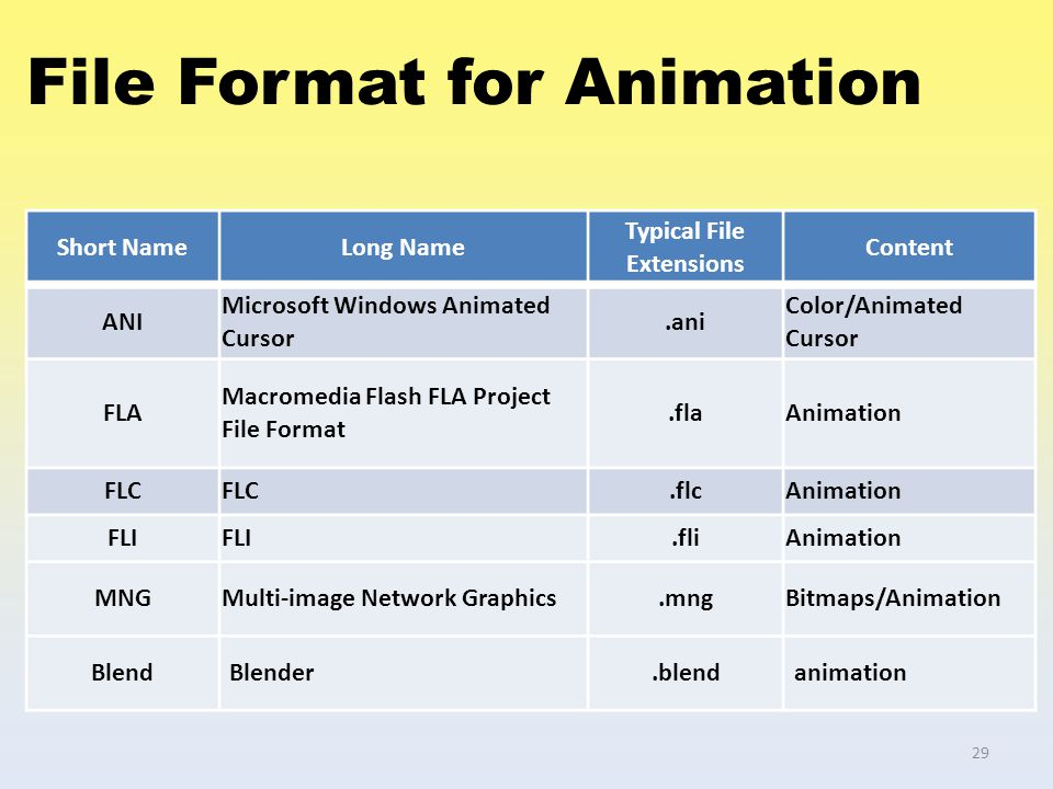 File Format for Animation Short NameLong Name Typical File Extensions Content ANI Microsoft Windows Animated Cursor.ani Color/Animated Cursor FLA Macr