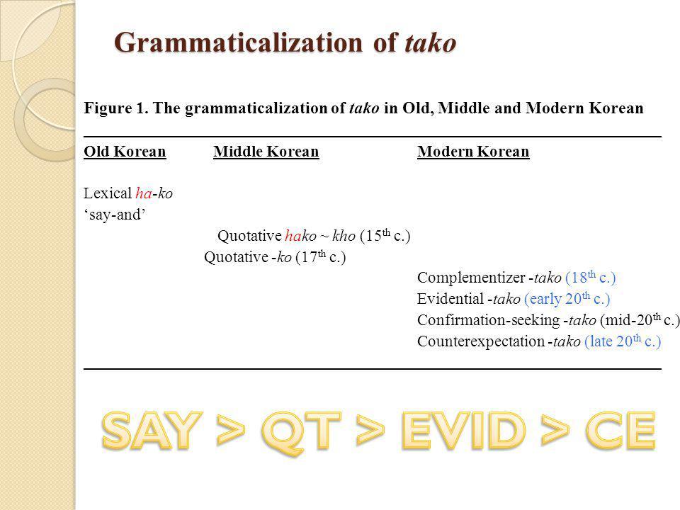 Grammaticalization of tako Figure 1.