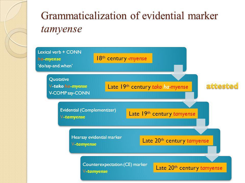 Grammaticalization of evidential marker tamyense Lexical verb + CONN ha-myense 'do/say-and.when' Quotative V-tako ha-myense V-COMP say-CONN Evidential (Complementizer) V-tamyense Hearsay evidential marker V-tamyense Counterexpectation (CE) marker V-tamyense 18 th century -myense Late 20 th century tamyense Late 19 th century tamyense Late 20 th century tamyense Late 19 th century tako ha-myense