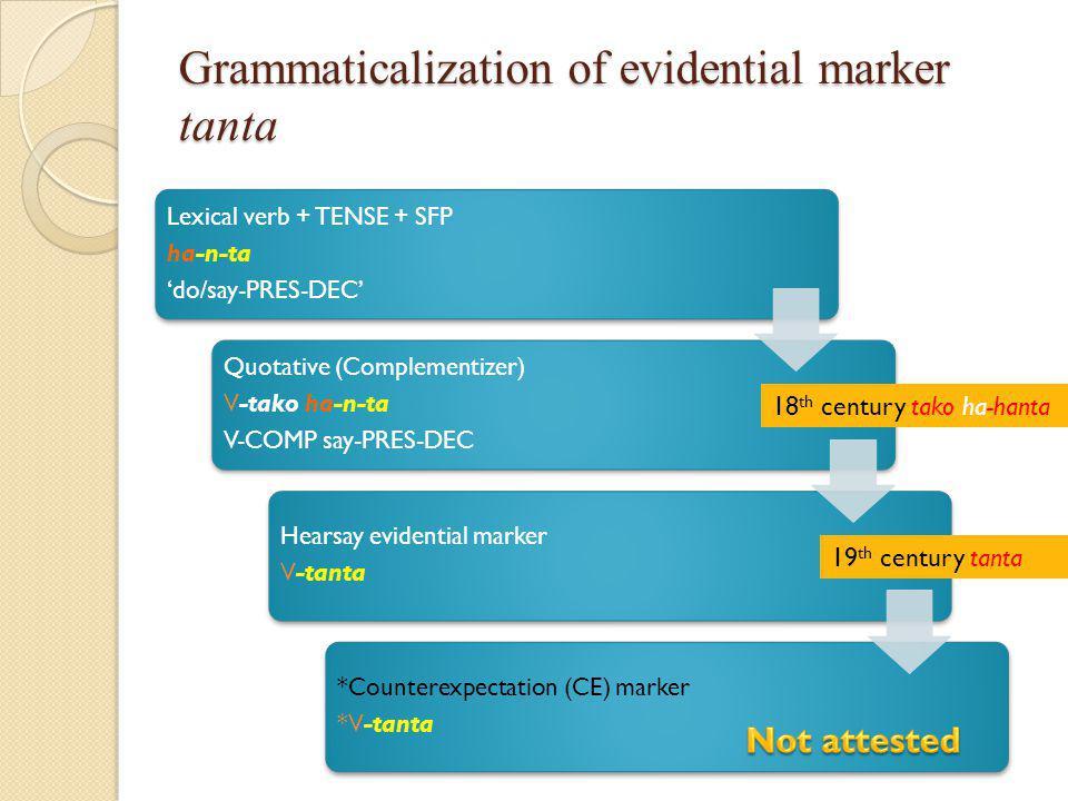 Grammaticalization of evidential marker tanta Lexical verb + TENSE + SFP ha-n-ta 'do/say-PRES-DEC' Quotative (Complementizer) V-tako ha-n-ta V-COMP say-PRES-DEC Hearsay evidential marker V-tanta *Counterexpectation (CE) marker *V-tanta 19 th century tanta 18 th century tako ha-hanta