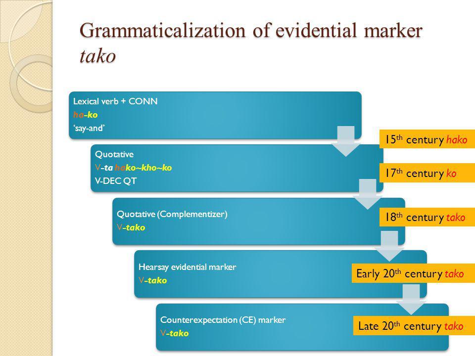 Grammaticalization of evidential marker tako Lexical verb + CONN ha-ko 'say-and' Quotative V-ta hako~kho~ko V-DEC QT Quotative (Complementizer) V-tako Hearsay evidential marker V-tako Counterexpectation (CE) marker V-tako 15 th century hako 17 th century ko 18 th century tako Early 20 th century tako Late 20 th century tako