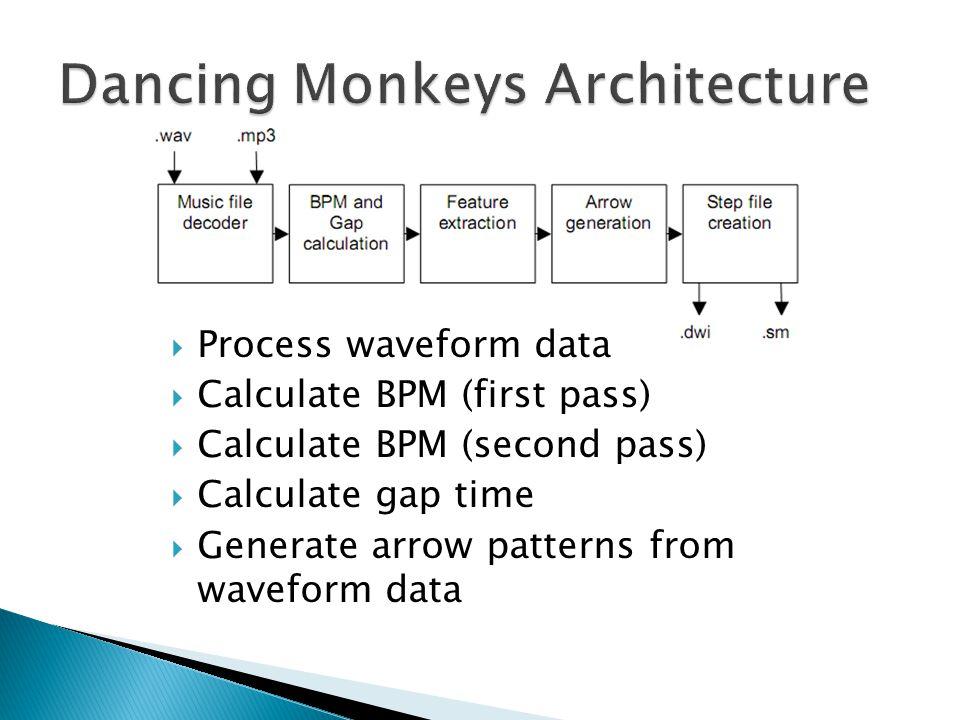  Process waveform data  Calculate BPM (first pass)  Calculate BPM (second pass)  Calculate gap time  Generate arrow patterns from waveform data