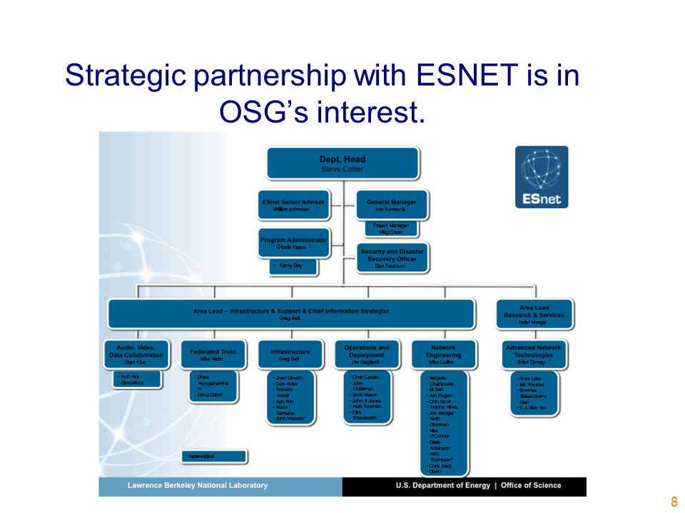 Strategic partnership with ESNET is in OSG's interest. 8