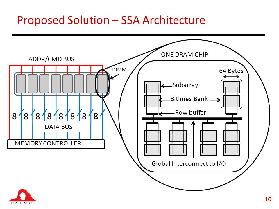 Proposed Solution – SSA Architecture 10
