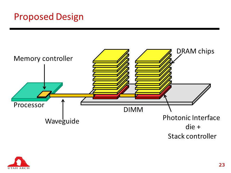 Proposed Design 23 Processor DIMM Waveguide DRAM chips Photonic Interface die + Stack controller Memory controller