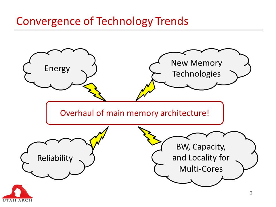 3 Convergence of Technology Trends Energy Reliability New Memory Technologies BW, Capacity, and Locality for Multi-Cores Overhaul of main memory architecture!