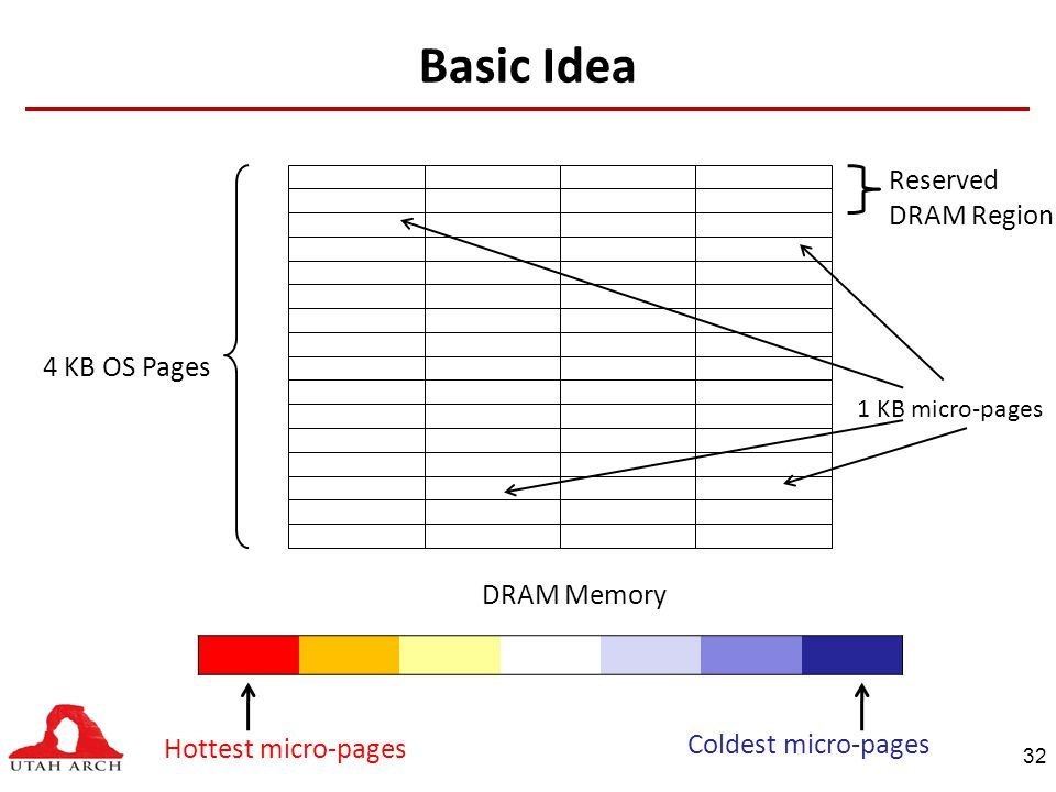 Basic Idea Hottest micro-pages 1 KB micro-pages Coldest micro-pages 4 KB OS Pages DRAM Memory Reserved DRAM Region 32