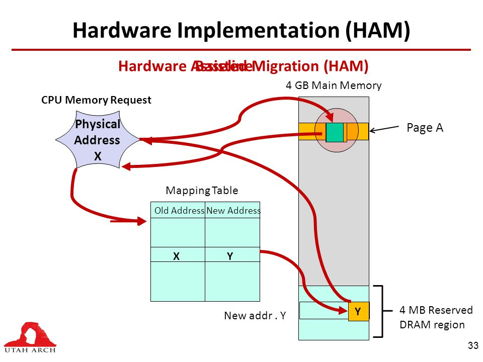 Hardware Implementation (HAM) Physical Address X New addr.