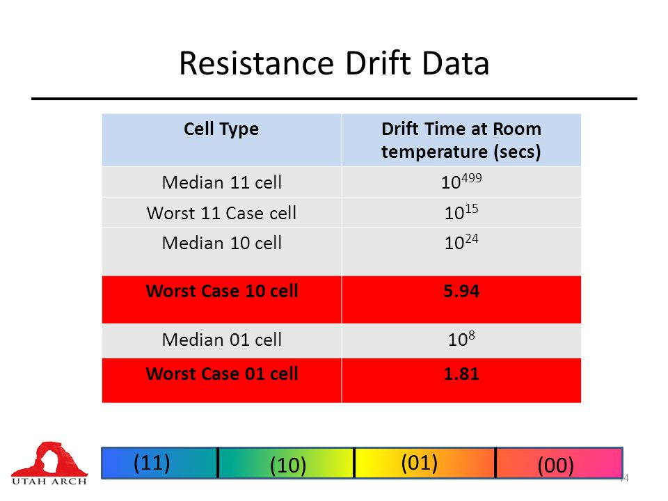 Resistance Drift Data 44 Cell TypeDrift Time at Room temperature (secs) Median 11 cell10 499 Worst 11 Case cell10 15 Median 10 cell10 24 Worst Case 10 cell5.94 Median 01 cell10 8 Worst Case 01 cell1.81 (11) (00)(10) (01)
