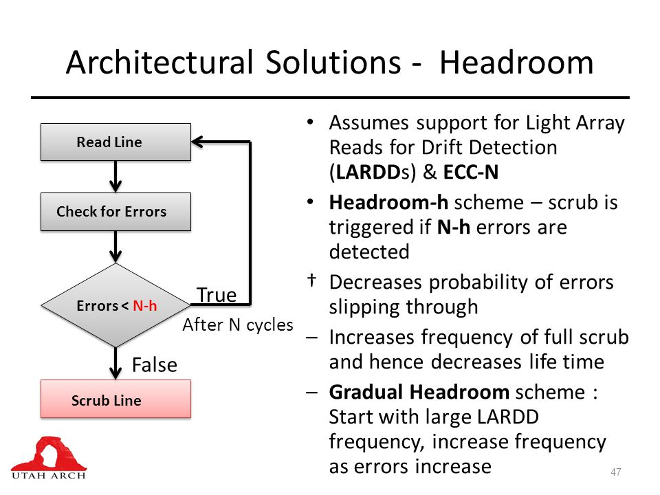 Architectural Solutions - Headroom Assumes support for Light Array Reads for Drift Detection (LARDDs) & ECC-N Headroom-h scheme – scrub is triggered if N-h errors are detected †Decreases probability of errors slipping through –Increases frequency of full scrub and hence decreases life time –Gradual Headroom scheme : Start with large LARDD frequency, increase frequency as errors increase 47 Read Line Check for Errors Errors < N-h Scrub Line True False After N cycles