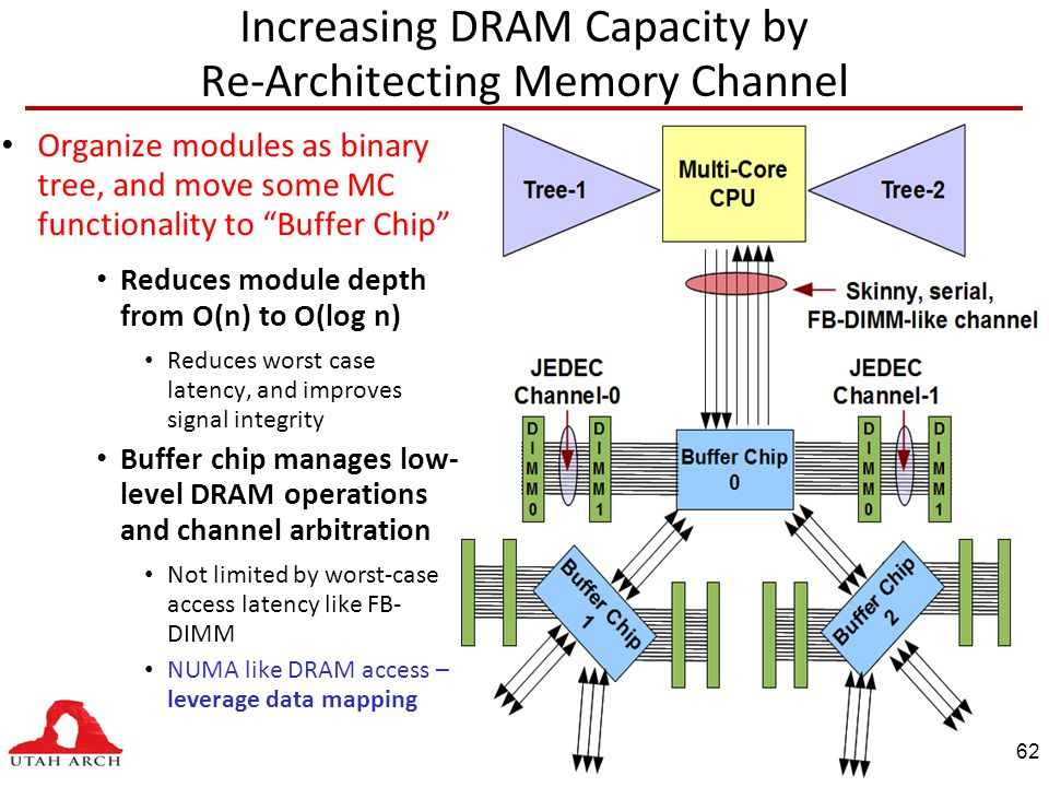 Increasing DRAM Capacity by Re-Architecting Memory Channel Organize modules as binary tree, and move some MC functionality to Buffer Chip Reduces module depth from O(n) to O(log n) Reduces worst case latency, and improves signal integrity Buffer chip manages low- level DRAM operations and channel arbitration Not limited by worst-case access latency like FB- DIMM NUMA like DRAM access – leverage data mapping 62