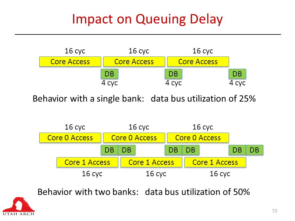 Impact on Queuing Delay Core Access DB 16 cyc 4 cyc Core Access DB 16 cyc 4 cyc Core Access DB 16 cyc 4 cyc Behavior with a single bank: data bus utilization of 25% Core 0 Access DB 16 cyc Core 1 Access DB 16 cyc Core 0 Access DB 16 cyc Core 1 Access DB 16 cyc Behavior with two banks: data bus utilization of 50% Core 0 Access DB 16 cyc Core 1 Access DB 16 cyc 70