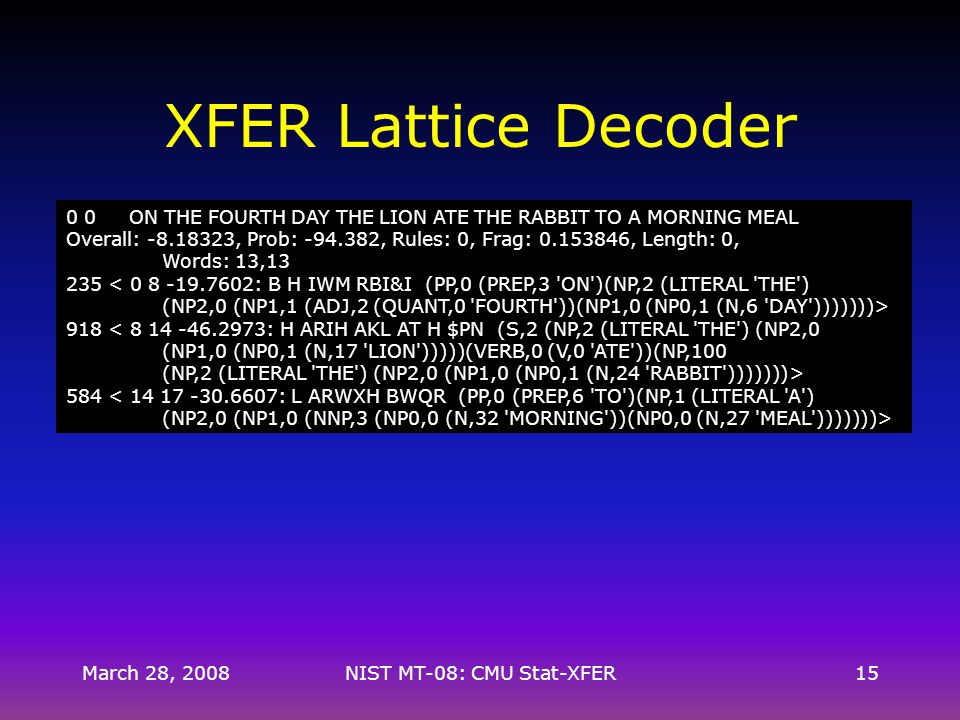 March 28, 2008NIST MT-08: CMU Stat-XFER15 XFER Lattice Decoder 0 0 ON THE FOURTH DAY THE LION ATE THE RABBIT TO A MORNING MEAL Overall: -8.18323, Prob: -94.382, Rules: 0, Frag: 0.153846, Length: 0, Words: 13,13 235 < 0 8 -19.7602: B H IWM RBI&I (PP,0 (PREP,3 ON )(NP,2 (LITERAL THE ) (NP2,0 (NP1,1 (ADJ,2 (QUANT,0 FOURTH ))(NP1,0 (NP0,1 (N,6 DAY )))))))> 918 < 8 14 -46.2973: H ARIH AKL AT H $PN (S,2 (NP,2 (LITERAL THE ) (NP2,0 (NP1,0 (NP0,1 (N,17 LION )))))(VERB,0 (V,0 ATE ))(NP,100 (NP,2 (LITERAL THE ) (NP2,0 (NP1,0 (NP0,1 (N,24 RABBIT )))))))> 584 < 14 17 -30.6607: L ARWXH BWQR (PP,0 (PREP,6 TO )(NP,1 (LITERAL A ) (NP2,0 (NP1,0 (NNP,3 (NP0,0 (N,32 MORNING ))(NP0,0 (N,27 MEAL )))))))>