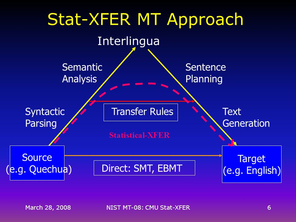 March 28, 2008NIST MT-08: CMU Stat-XFER6 Stat-XFER MT Approach Interlingua Syntactic Parsing Semantic Analysis Sentence Planning Text Generation Source (e.g.