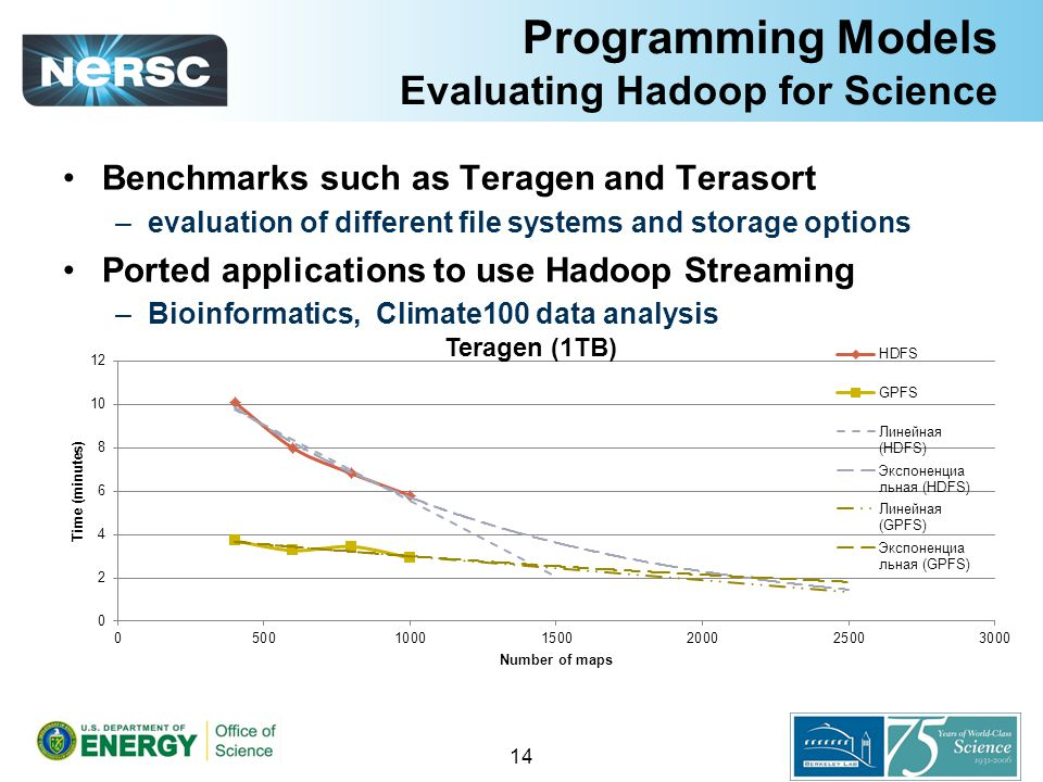 Programming Models Evaluating Hadoop for Science Benchmarks such as Teragen and Terasort –evaluation of different file systems and storage options Ported applications to use Hadoop Streaming –Bioinformatics, Climate100 data analysis 14