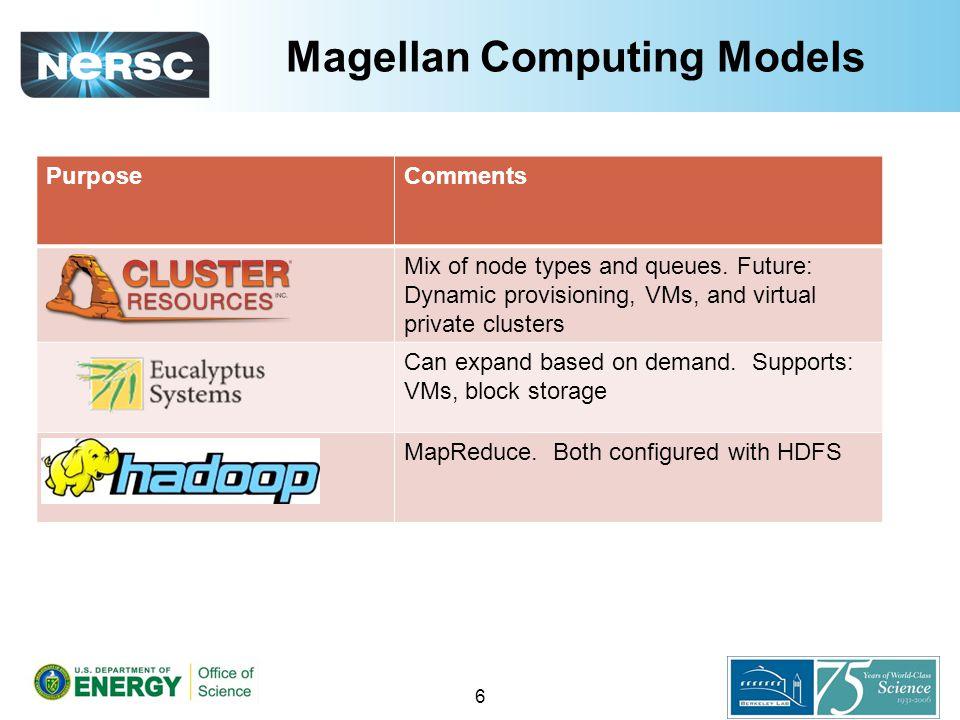 Magellan Computing Models PurposeComments Mix of node types and queues.