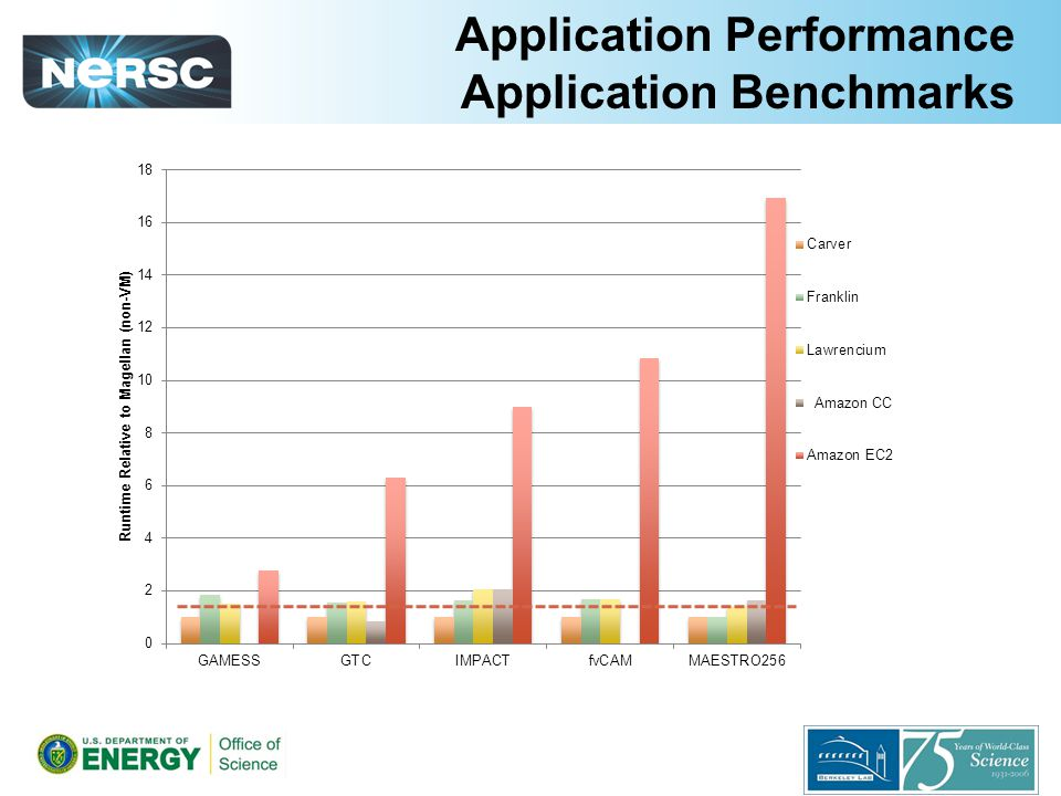Application Performance Application Benchmarks Amazon CC
