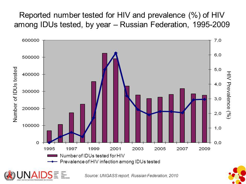 Reported number tested for HIV and prevalence (%) of HIV among IDUs tested, by year – Russian Federation, 1995-2009 Source: UNGASS report, Russian Federation, 2010 Number of IDUs tested HIV Prevalence (%) Number of IDUs tested for HIV Prevalence of HIV infection among IDUs tested