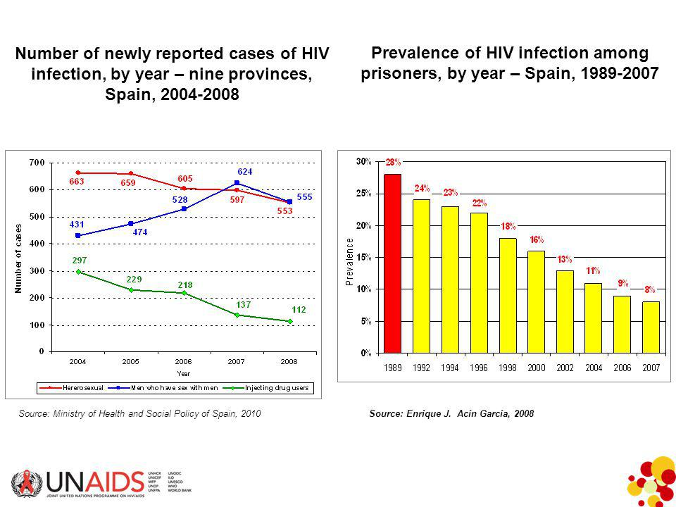 Prevalence of HIV infection among prisoners, by year – Spain, 1989-2007 Source: Enrique J.