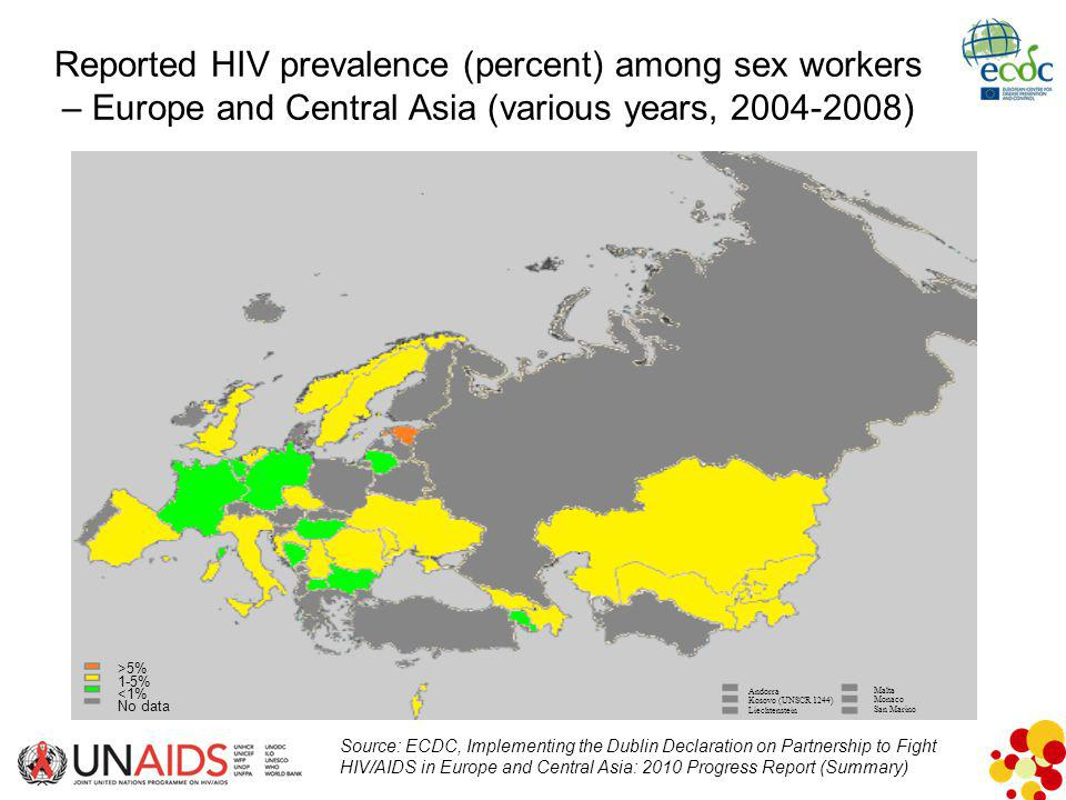 Reported HIV prevalence (percent) among sex workers – Europe and Central Asia (various years, 2004-2008) >5% 1-5% <1% No data Andorra Kosovo (UNSCR 1244) Liechtenstein Malta Monaco San Marino Source: ECDC, Implementing the Dublin Declaration on Partnership to Fight HIV/AIDS in Europe and Central Asia: 2010 Progress Report (Summary)