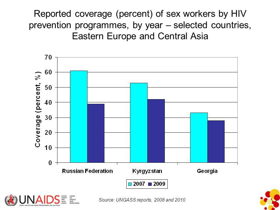 Reported coverage (percent) of sex workers by HIV prevention programmes, by year – selected countries, Eastern Europe and Central Asia Source: UNGASS reports, 2008 and 2010