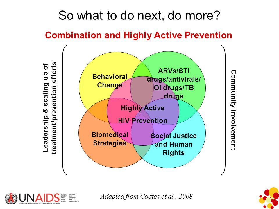 Combination and Highly Active Prevention Behavioral Change ARVs/STI drugs/antivirals/ OI drugs/TB drugs Biomedical Strategies Social Justice and Human Rights Highly Active HIV Prevention Leadership & scaling up of treatment/prevention efforts Community involvement Adapted from Coates et al., 2008 So what to do next, do more