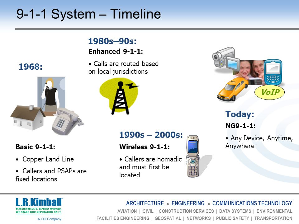 ARCHITECTURE ENGINEERING COMMUNICATIONS TECHNOLOGY AVIATION | CIVIL | CONSTRUCTION SERVICES | DATA SYSTEMS | ENVIRONMENTAL FACILITIES ENGINEERING | GEOSPATIAL | NETWORKS | PUBLIC SAFETY | TRANSPORTATION 1968: Basic 9-1-1: Copper Land Line Callers and PSAPs are fixed locations 1980s–90s: Today: VoIP 1990s – 2000s: Enhanced 9-1-1: Calls are routed based on local jurisdictions 9-1-1 System – Timeline Wireless 9-1-1: Callers are nomadic and must first be located NG9-1-1: Any Device, Anytime, Anywhere