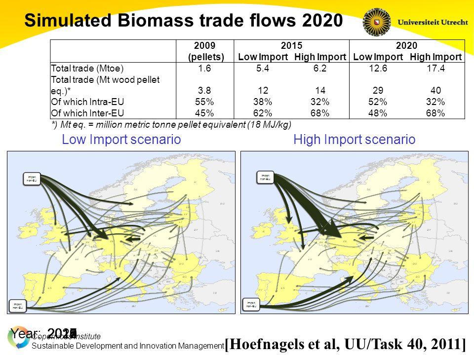 Copernicus Institute Sustainable Development and Innovation Management Simulated Biomass trade flows 2020 Low Import scenarioHigh Import scenario Year