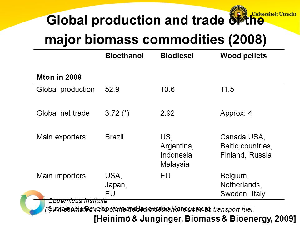 Copernicus Institute Sustainable Development and Innovation Management Global production and trade of the major biomass commodities (2008) Mton in 200