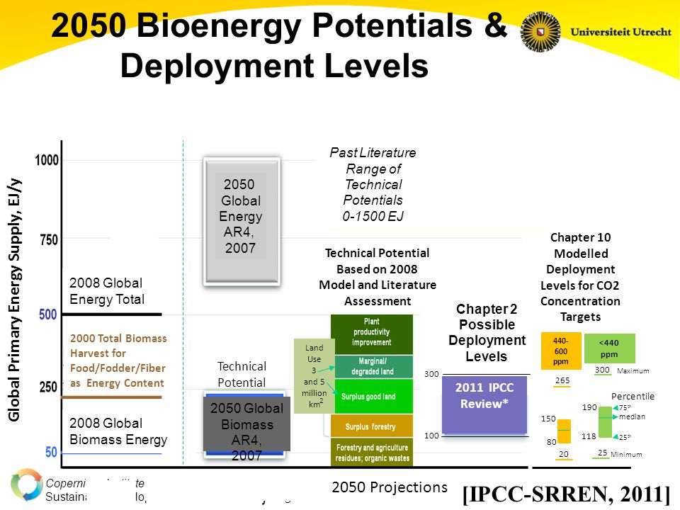 Copernicus Institute Sustainable Development and Innovation Management 2050 Bioenergy Potentials & Deployment Levels 2008 Global Energy Total Chapter