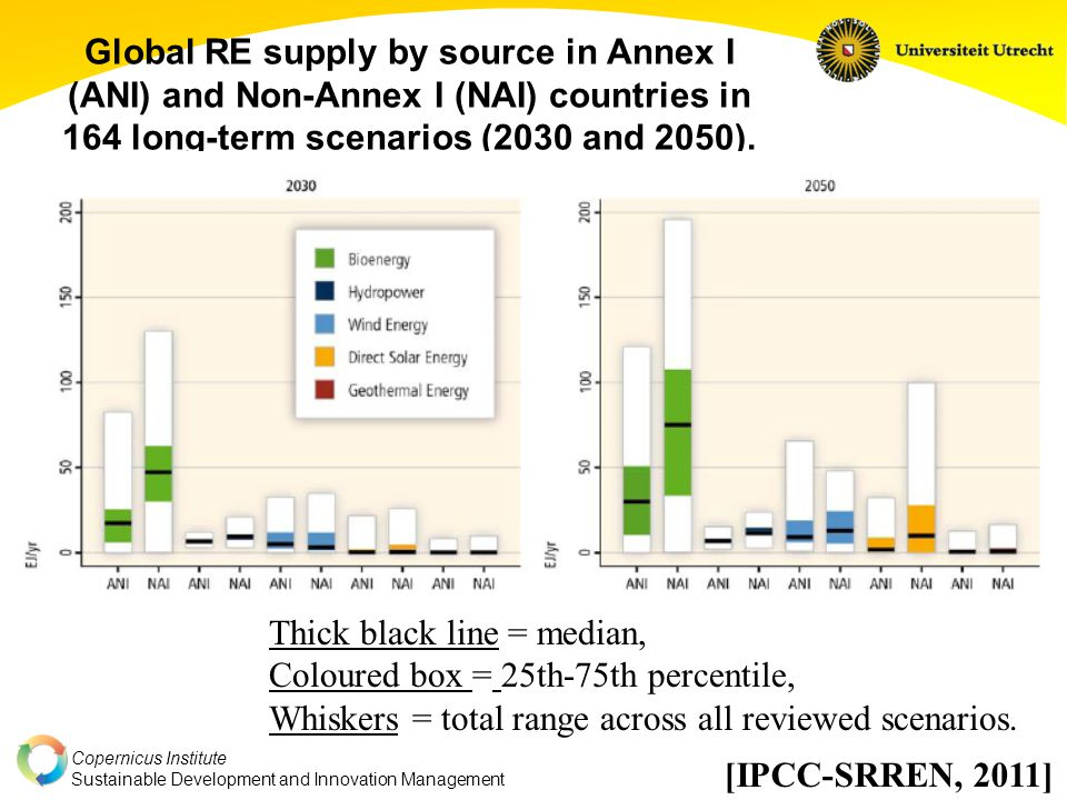 Copernicus Institute Sustainable Development and Innovation Management Global RE supply by source in Annex I (ANI) and Non-Annex I (NAI) countries in
