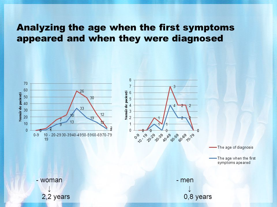 Analyzing the age when the first symptoms appeared and when they were diagnosed - woman - men ↓ ↓ 2,2 years 0,8 years